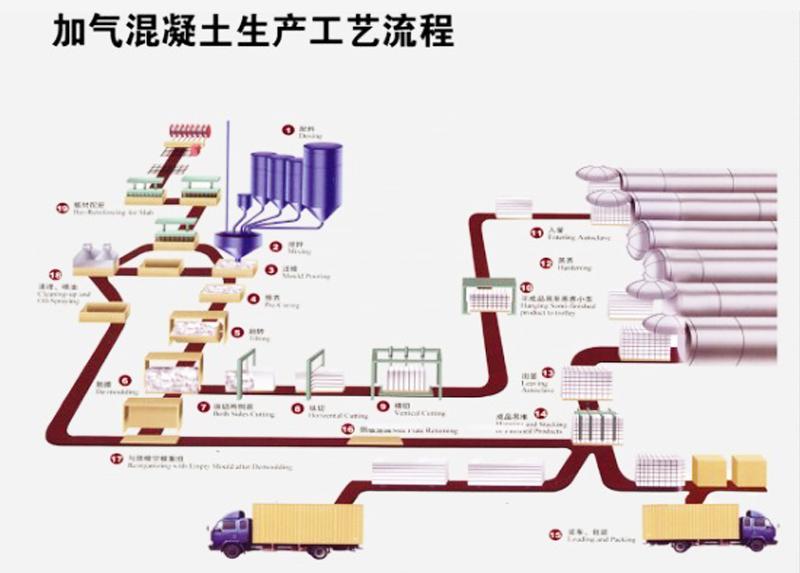 山东竞技宝app加气混凝土设备生产工艺